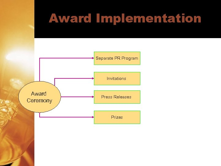 Award Implementation Separate PR Program Invitations Award Ceremony Press Releases Prizes
