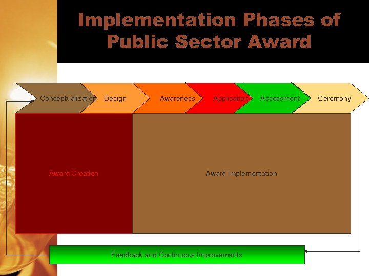 Implementation Phases of Public Sector Award Conceptualization Award Creation Design Awareness Application Assessment Award