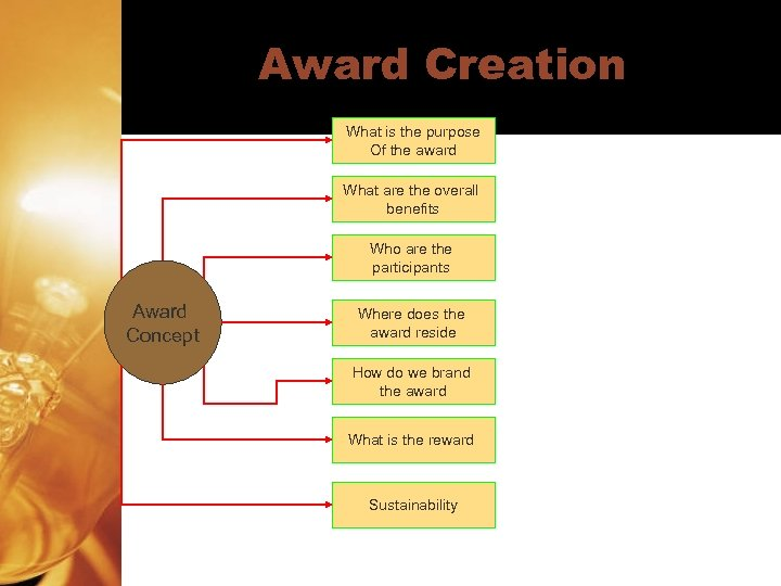 Award Creation What is the purpose Of the award What are the overall benefits