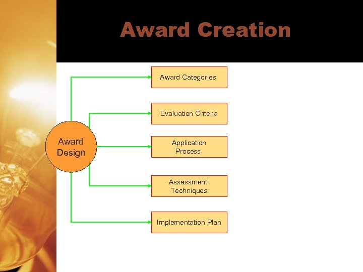 Award Creation Award Categories Evaluation Criteria Award Design Application Process Assessment Techniques Implementation Plan