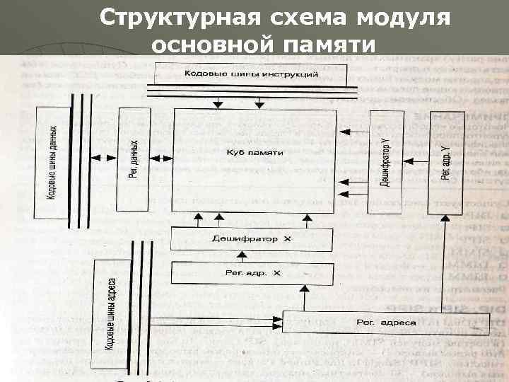 Структурная схема модуля основной памяти