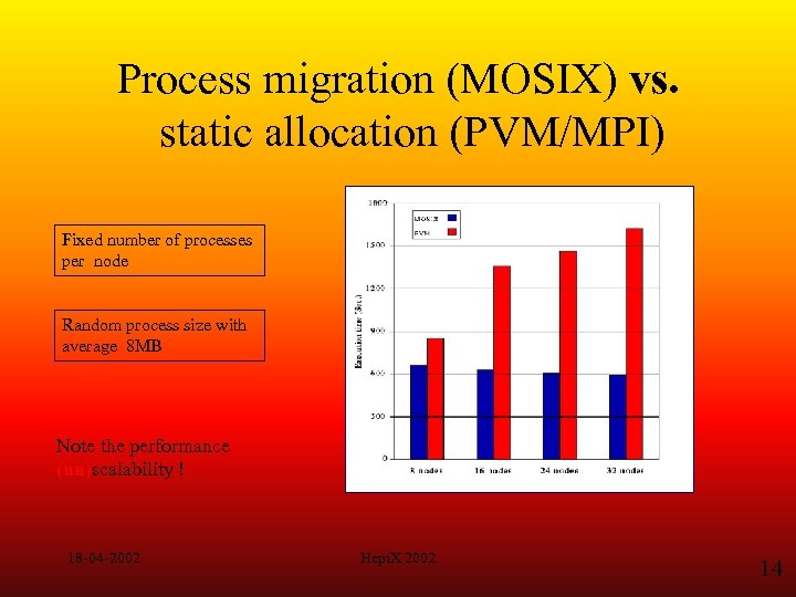 Process migration (MOSIX) vs. static allocation (PVM/MPI) Fixed number of processes per node Random