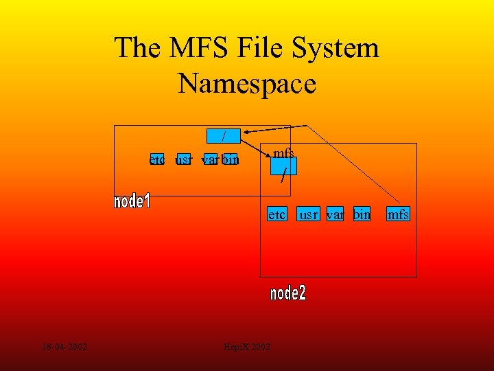 The MFS File System Namespace / mfs etc usr var bin / etc usr