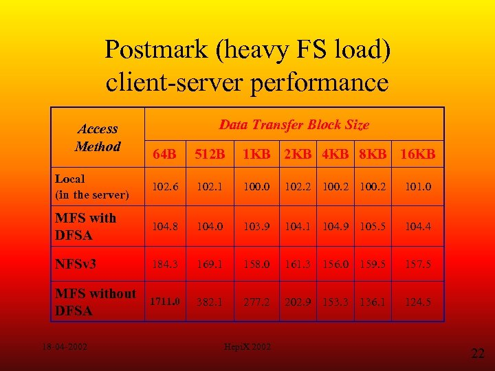 Postmark (heavy FS load) client-server performance Access Method Data Transfer Block Size 64 B