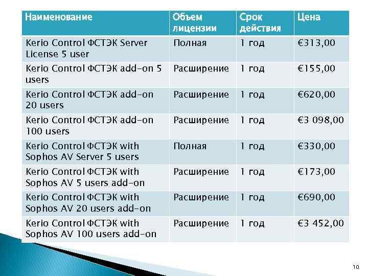 Наименование Объем лицензии Срок действия Цена Kerio Control ФСТЭК Server License 5 user Полная