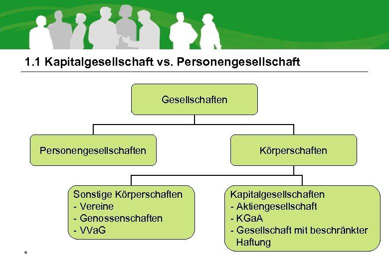 1. 1 Kapitalgesellschaft vs. Personengesellschaft Gesellschaften Personengesellschaften Sonstige Körperschaften - Vereine - Genossenschaften -