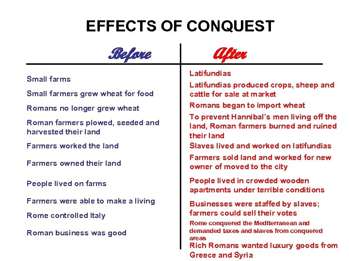 EFFECTS OF CONQUEST Before Small farms Small farmers grew wheat for food Romans no