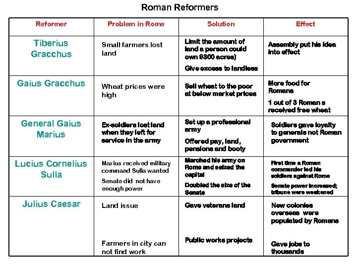 Roman Reformers Reformer Tiberius Gracchus Problem in Rome Small farmers lost land Solution Limit