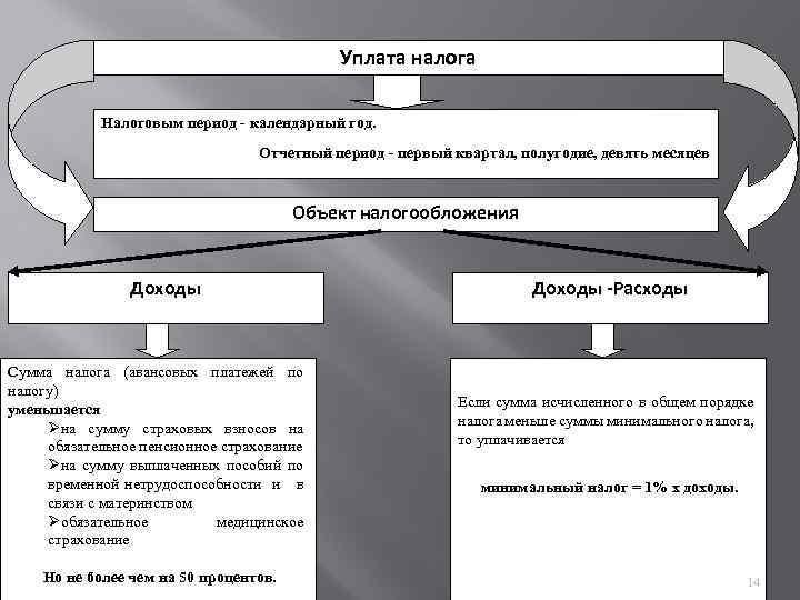 Схема налогообложения интернет