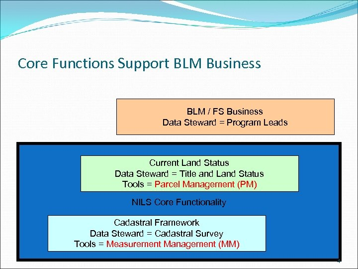 Core Functions Support BLM Business BLM / FS Business Data Steward = Program Leads