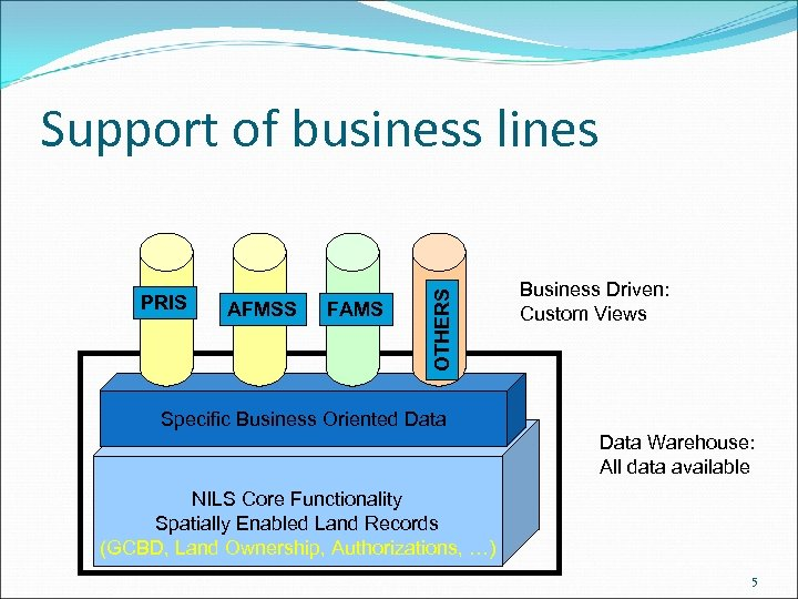 PRIS AFMSS FAMS OTHERS Support of business lines Business Driven: Custom Views Specific Business