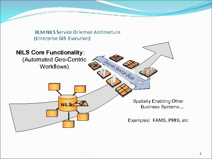 BLM NILS Service Oriented Architecture (Enterprise GIS Evolution) NILS Core Functionality: (Automated Geo-Centric Workflows)