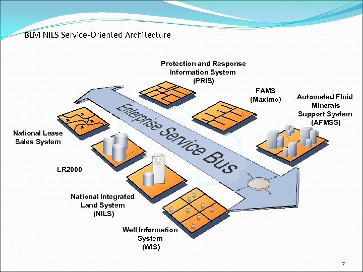 BLM NILS Service-Oriented Architecture Protection and Response Information System (PRIS) FAMS (Maximo) Automated Fluid
