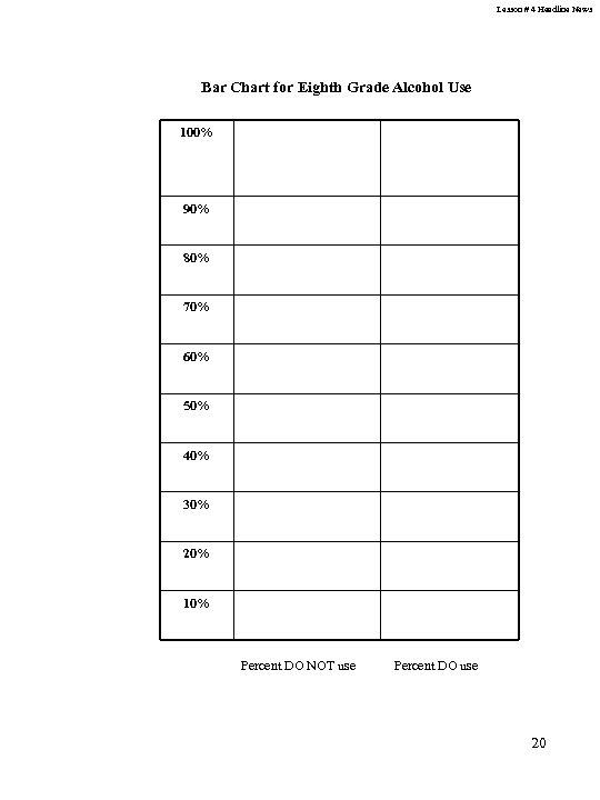 Lesson # 4 Headline News Bar Chart for Eighth Grade Alcohol Use 100% 90%