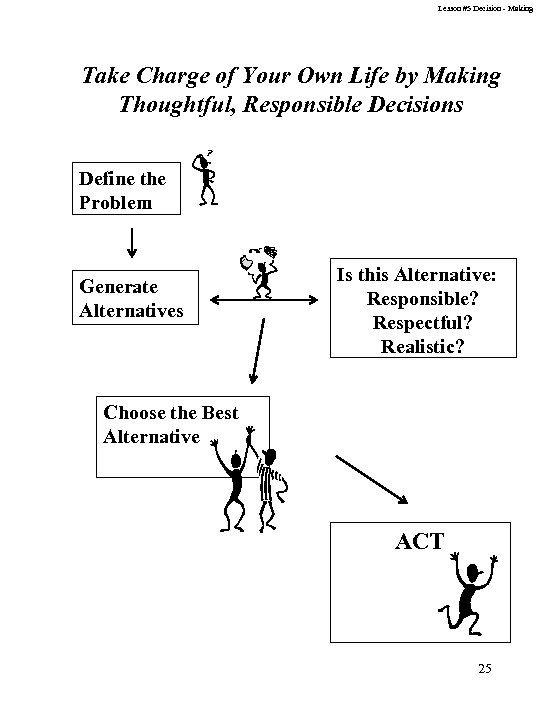 Lesson #5 Decision - Making Take Charge of Your Own Life by Making Thoughtful,