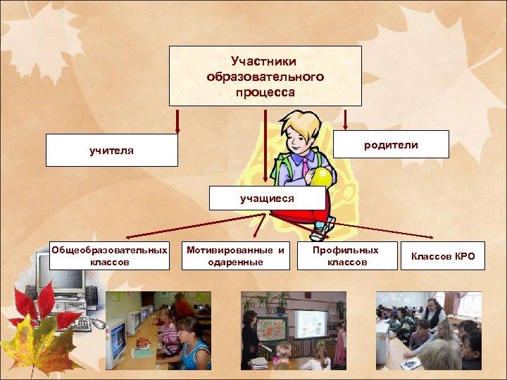 Участники образовательного процесса родители учителя учащиеся Общеобразовательных классов Мотивированные и одаренные Профильных классов КРО