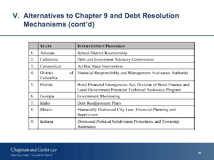 V. Alternatives to Chapter 9 and Debt Resolution Mechanisms (cont'd) 49
