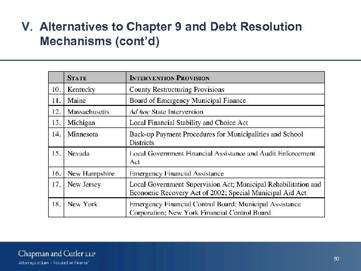 V. Alternatives to Chapter 9 and Debt Resolution Mechanisms (cont'd) 50