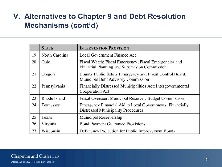 V. Alternatives to Chapter 9 and Debt Resolution Mechanisms (cont'd) 51