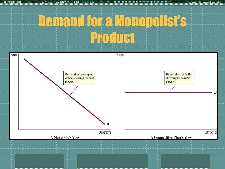 Demand for a Monopolist's Product