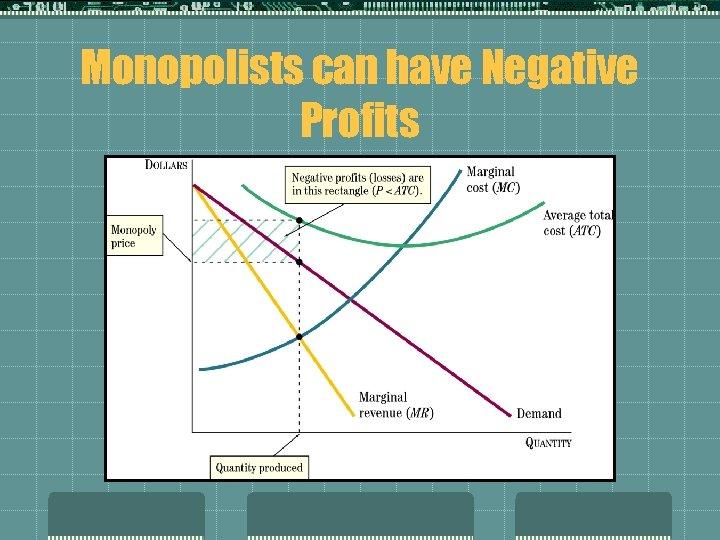 Monopolists can have Negative Profits