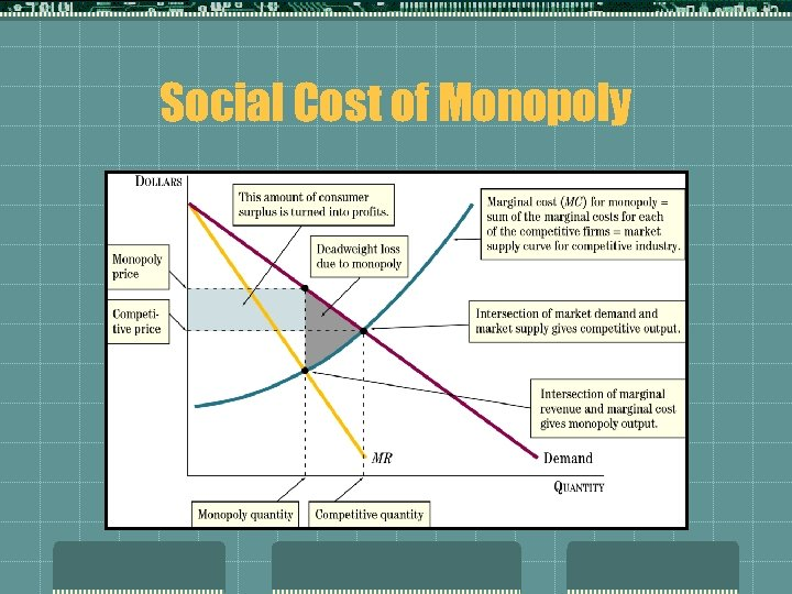 Social Cost of Monopoly