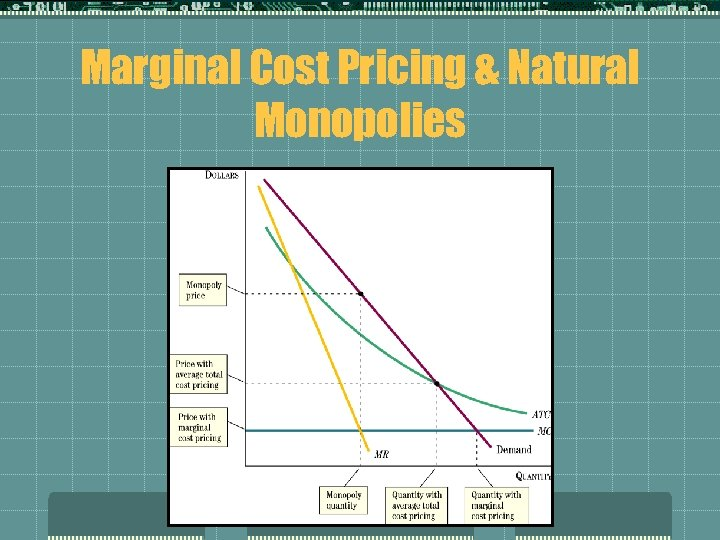 Marginal Cost Pricing & Natural Monopolies
