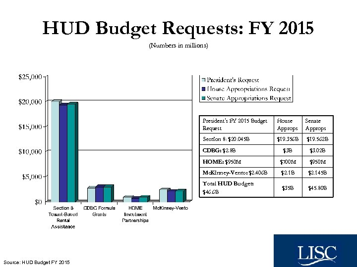 HUD Budget Requests: FY 2015 (Numbers in millions) President's FY 2015 Budget Request House