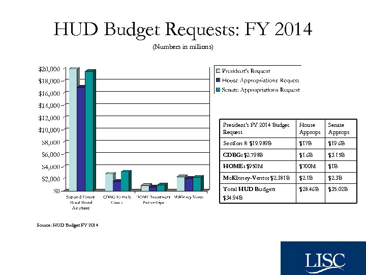 HUD Budget Requests: FY 2014 (Numbers in millions) President's FY 2014 Budget Request Senate