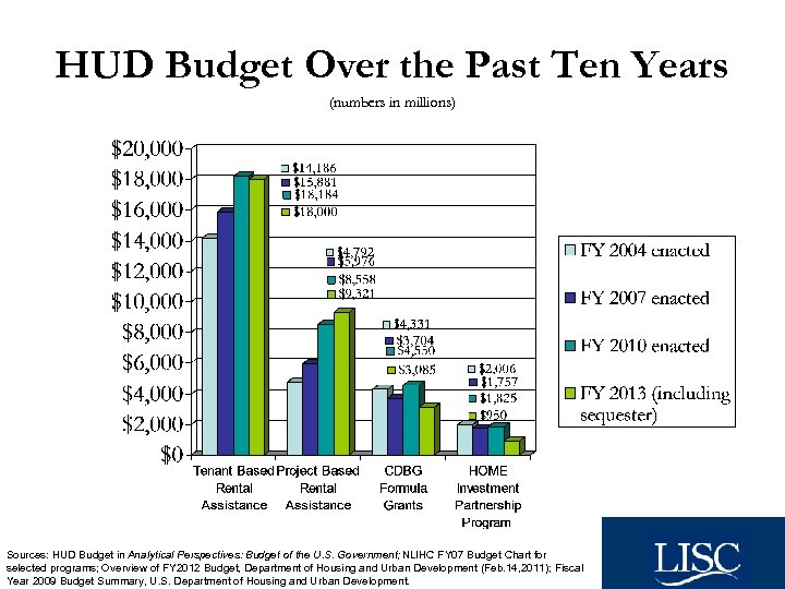 HUD Budget Over the Past Ten Years (numbers in millions) Sources: HUD Budget in