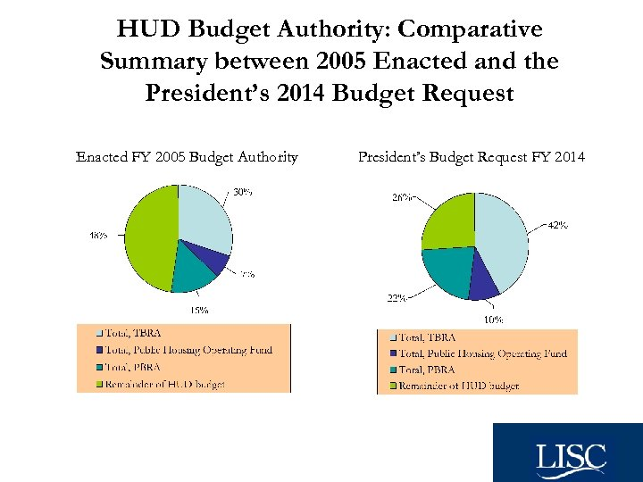 HUD Budget Authority: Comparative Summary between 2005 Enacted and the President's 2014 Budget Request