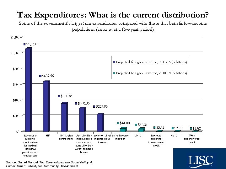 Tax Expenditures: What is the current distribution? Some of the government's largest tax expenditures