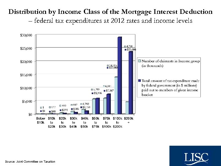 Distribution by Income Class of the Mortgage Interest Deduction – federal tax expenditures at