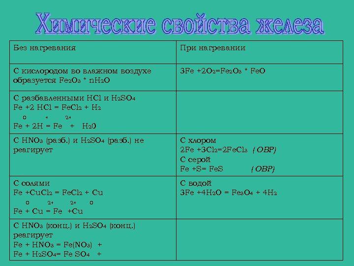Без нагревания При нагревании С кислородом во влажном воздухе образуется Fe 2 O 3