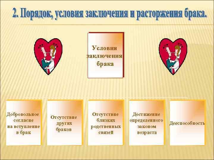 Условия заключения брака Добровольное согласие на вступление в брак Отсутствие других браков Отсутствие близких