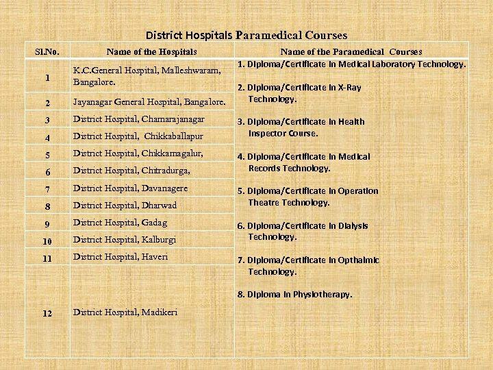 District Hospitals Paramedical Courses Sl. No. Name of the Hospitals 1 K. C. General