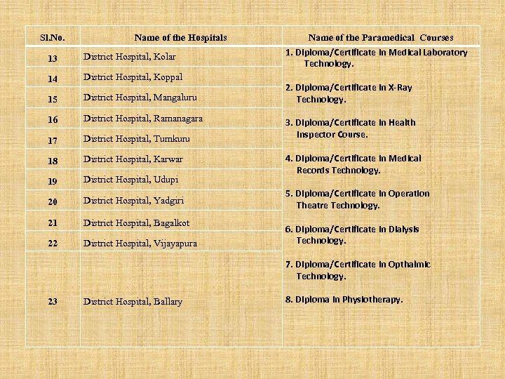 Sl. No. Name of the Hospitals 13 District Hospital, Kolar 14 District Hospital, Koppal