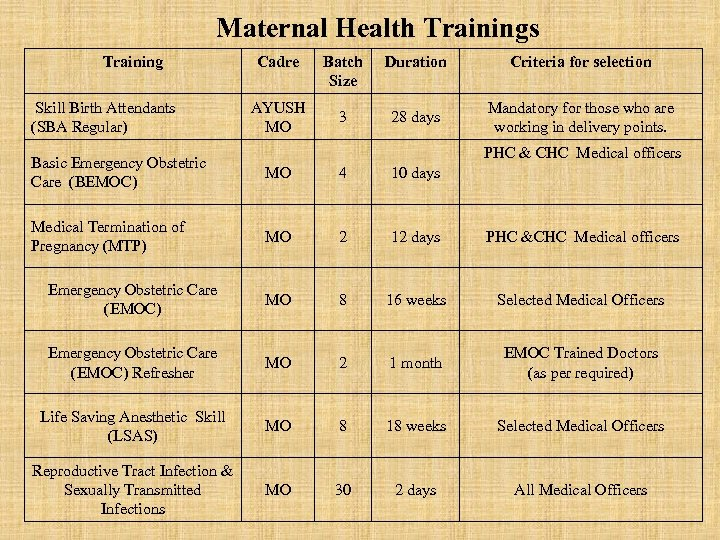 Maternal Health Trainings Training Skill Birth Attendants (SBA Regular) Cadre AYUSH MO Batch Size