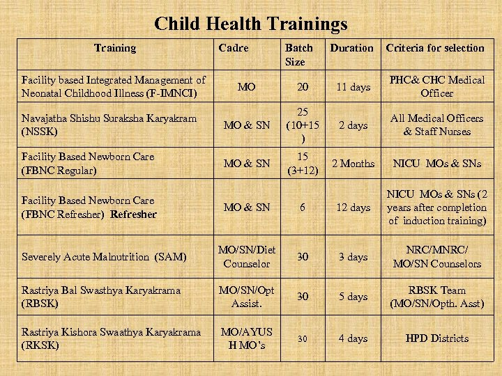 Child Health Trainings Training Facility based Integrated Management of Neonatal Childhood Illness (F-IMNCI) Cadre