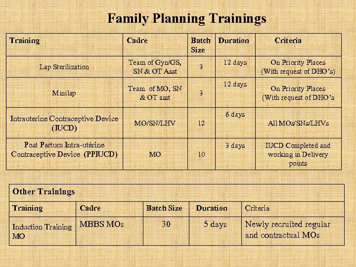 Family Planning Trainings Training Cadre Batch Size Lap Sterilization Team of Gyn/GS, SN &