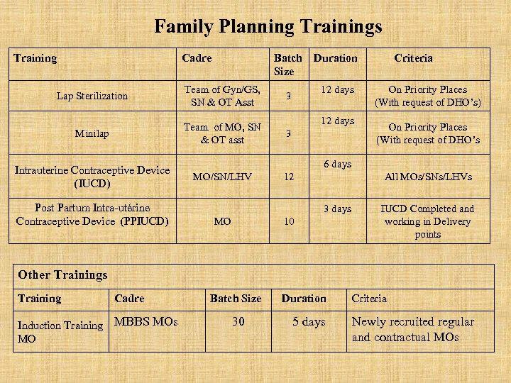 Family Planning Trainings Training Cadre Batch Size Lap Sterilization Team of Gyn/GS, SN &