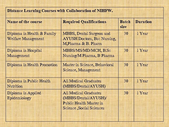 Distance Learning Courses with Collaboration of NIHFW. Name of the course Required Qualifications Batch