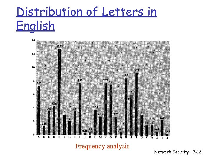 Distribution of Letters in English Frequency analysis Network Security 7 -12