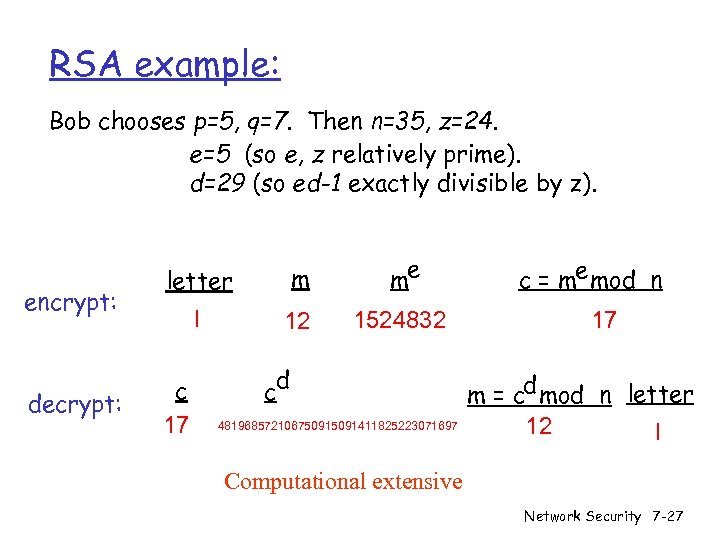 RSA example: Bob chooses p=5, q=7. Then n=35, z=24. e=5 (so e, z relatively