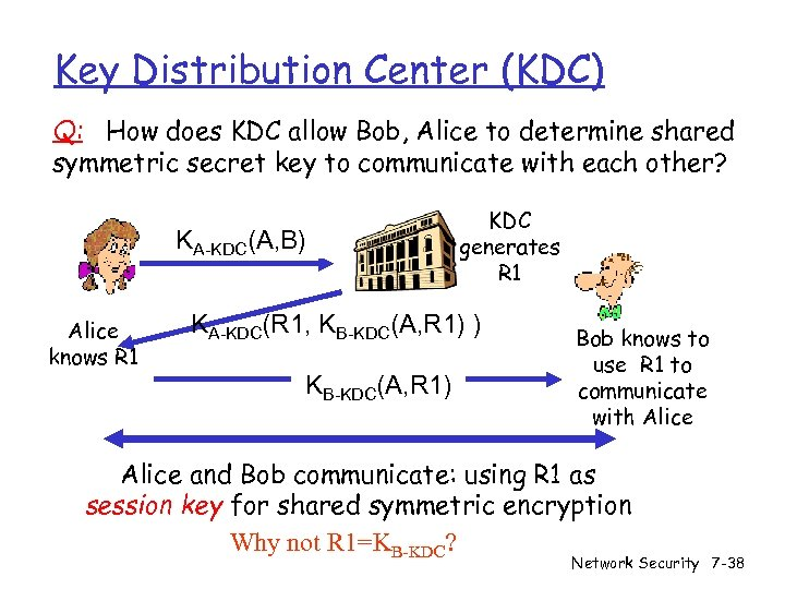 Key Distribution Center (KDC) Q: How does KDC allow Bob, Alice to determine shared