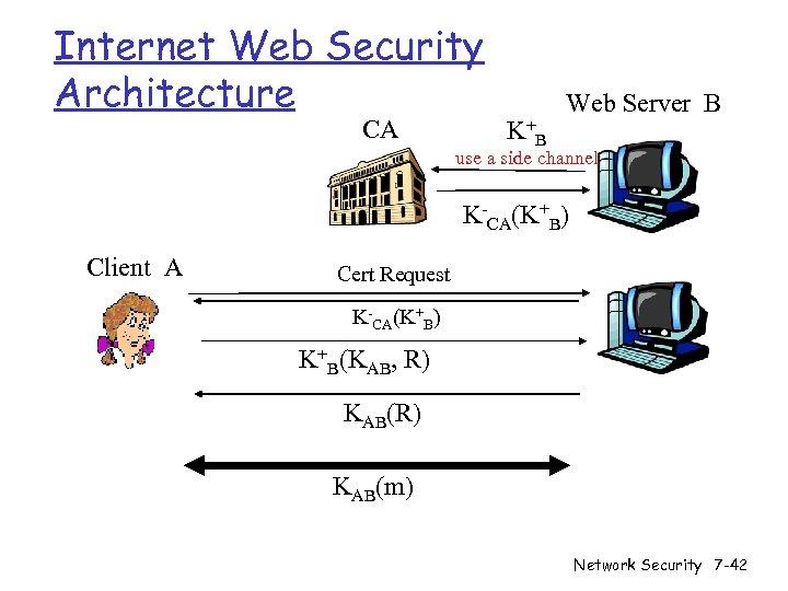 Internet Web Security Architecture CA K+ B Web Server B use a side channel