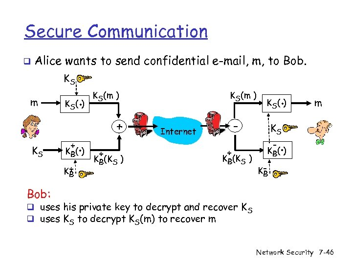 Secure Communication q Alice wants to send confidential e-mail, m, to Bob. KS m