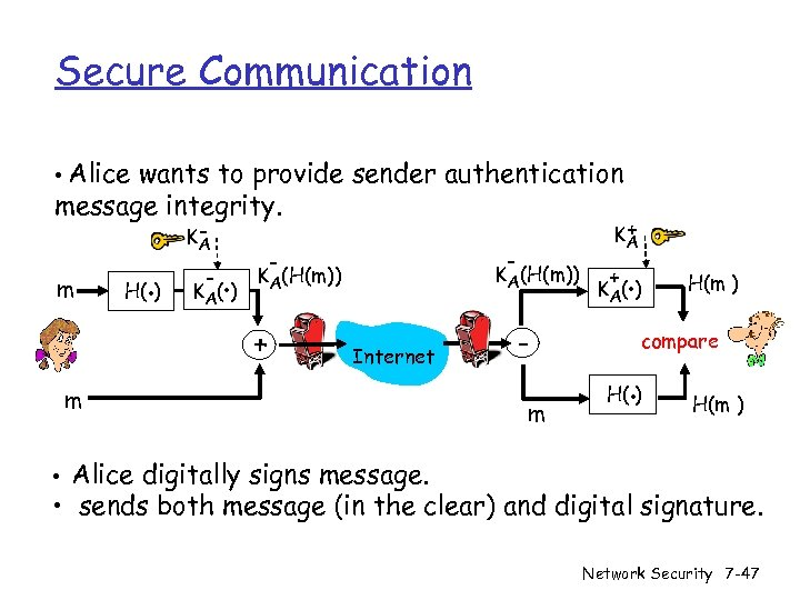 Secure Communication • Alice wants to provide sender authentication message integrity. m H(. )