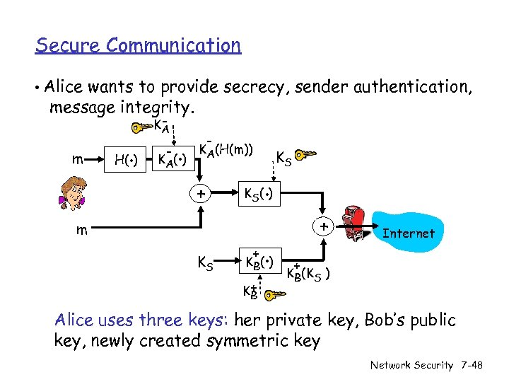 Secure Communication • Alice wants to provide secrecy, sender authentication, message integrity. m .
