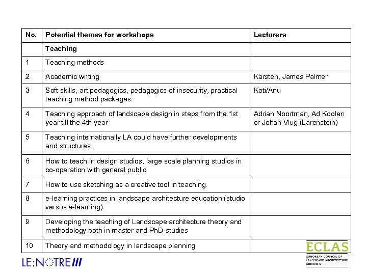 No. Potential themes for workshops Lecturers Teaching 1 Teaching methods 2 Academic writing Karsten,